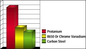 Bondhus Protanium